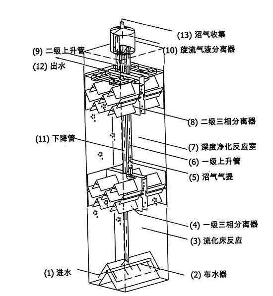 ic反应器结构图
