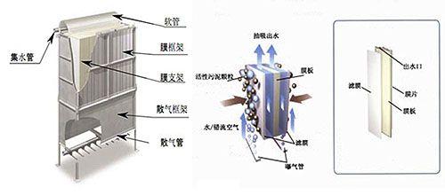 二,平板膜装置结构图
