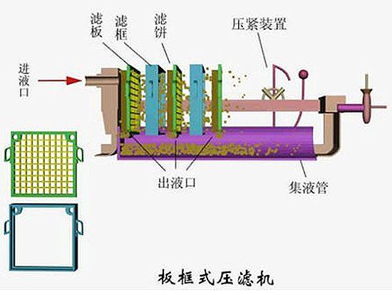 二,设备工艺流程图 四,压滤机工作原理:      压滤机用于固体和液体